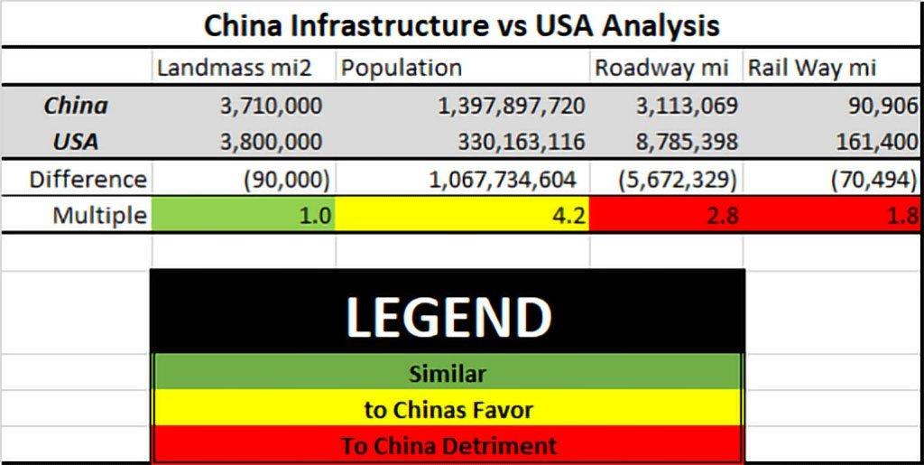 China Vs Usa Infrastructure Analysis