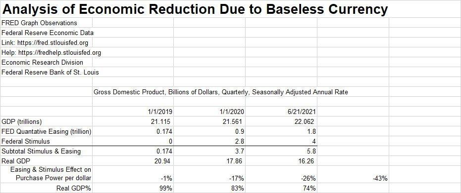 Loss Of Buying Power Analysis